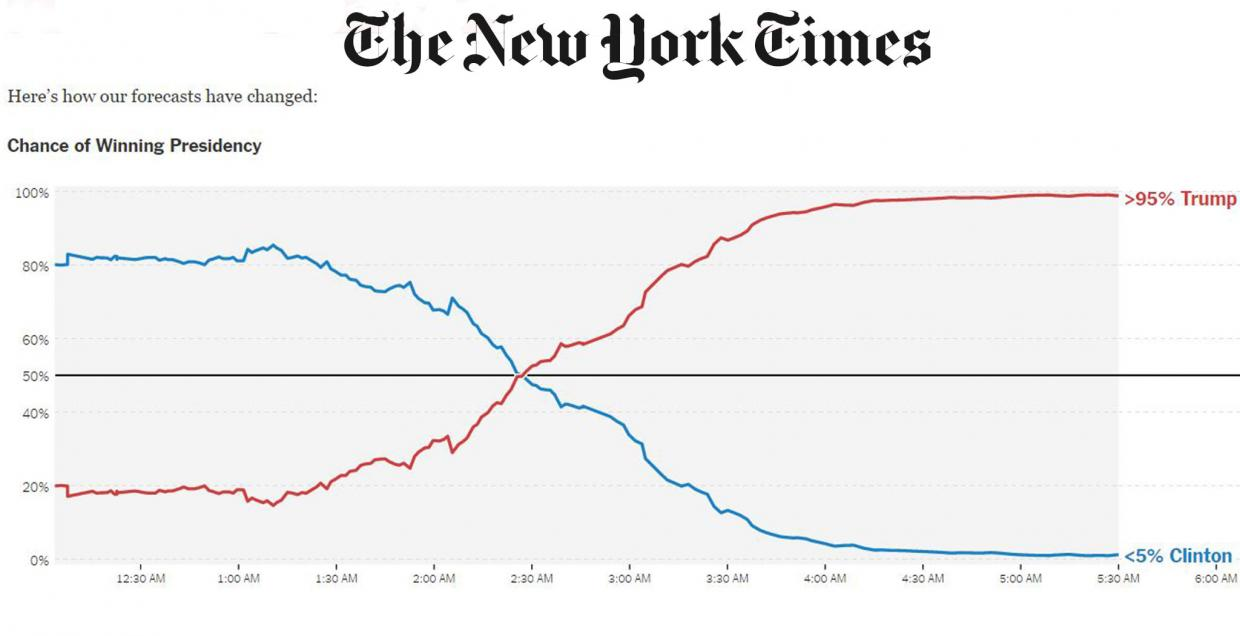 new-york-times-forecast