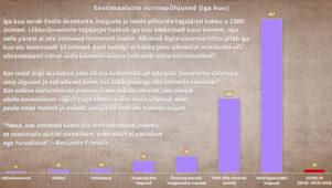 Graafik: Eestis sureb iga päev keskmiselt 40 inimest. Mitu neist koroonaviirusesse?